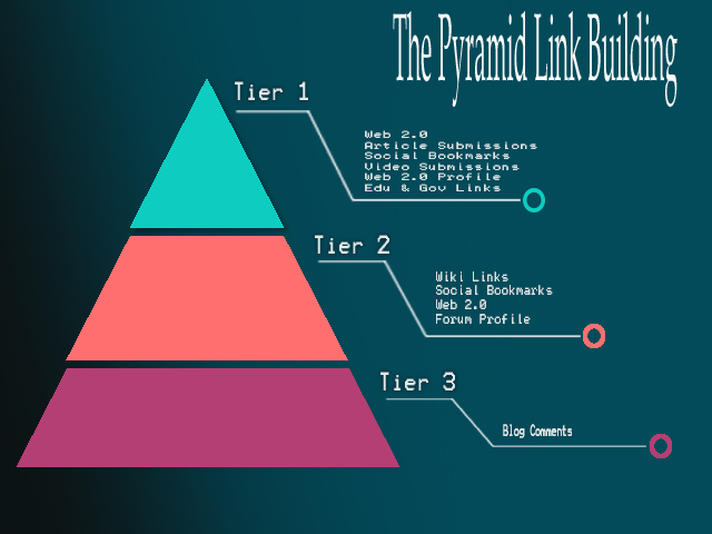 Manually Create a Link Pyramid of Web 2.0 +4000 Mixeds Backlink &ldquo wiki link, comment
