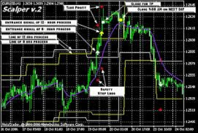 forex trading implementation