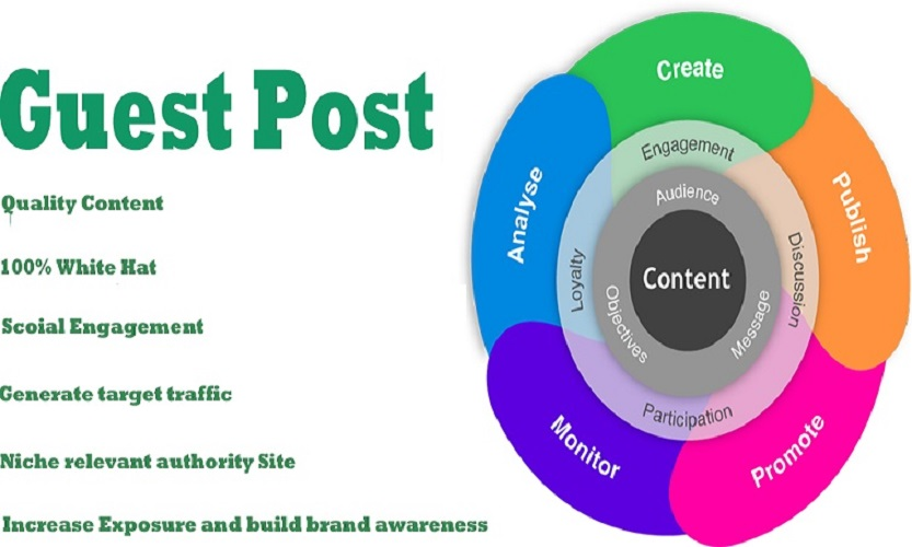 Guest Post on PR4 Domain in Tech, Business Niche