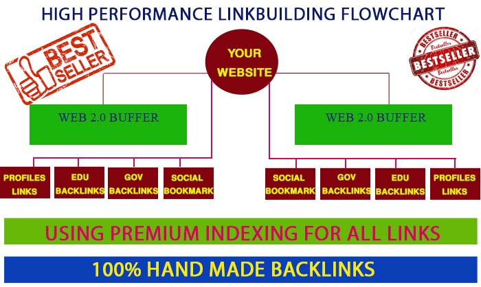 Catapult-your-rankings-with-high-DA-Seo-authority-links