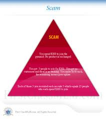 do SEO 3 Layers Article Marketing Pyramid with 14,116 Links../*..