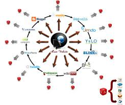 do manually a seo linkwheel with 10 high pr web blogs to your website or video.