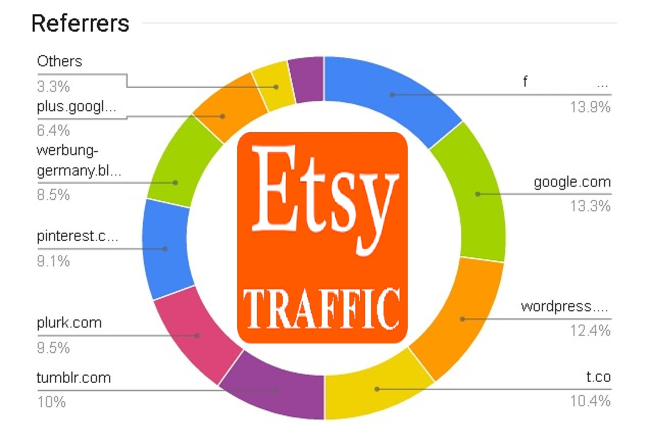 drive   ETSY human  real  Organic HQ TRAFFIC  to your Link  shop product