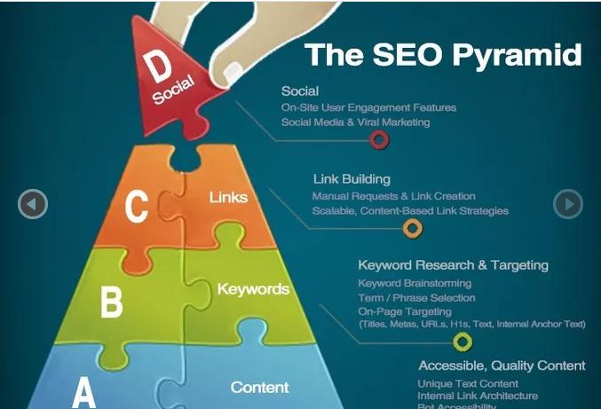 I will do SEO 56,999 Backlinks pyramid good for quality, edu high pr Iinks