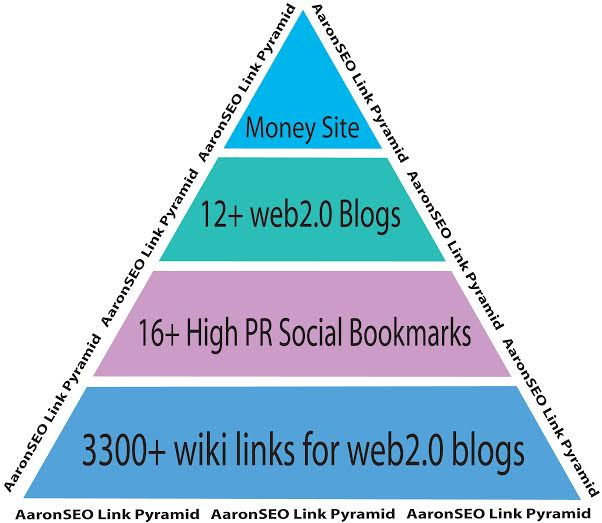 I will build high quality AaronSEO Pyramid-3300+ links