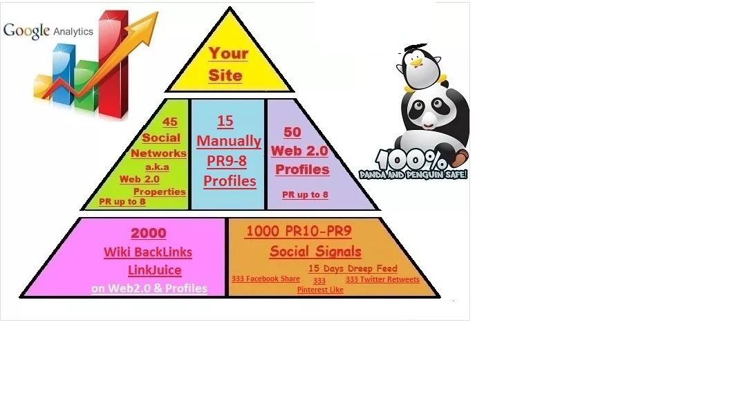 do S EO Social Mix Pyramid,  rankings G00gle and Youtube