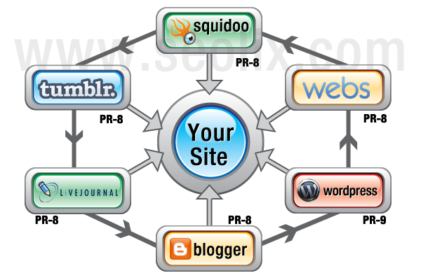 35 live edu & gov with 35 pr9 backlink for your site