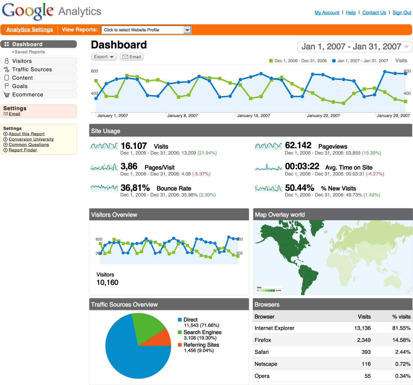 1500 Daily GOOGLE Traffic for 30 days