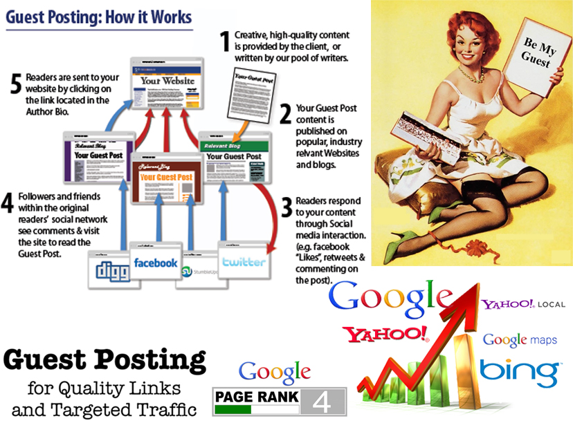 i'll Submit Guest Blog Posting to Pr4 Technology Blog for $6 - SEOClerks