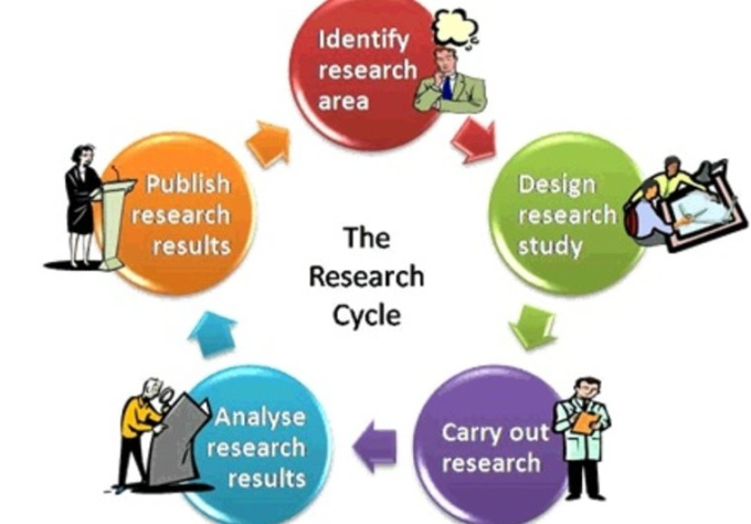 do Professional Research for your Business,  Market or Product