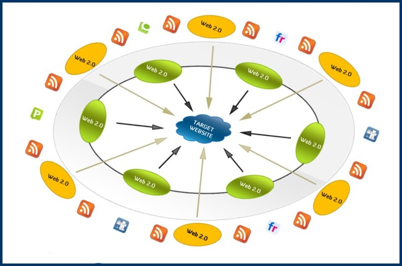 Create a powerful link wheel to your website for improved search rankings