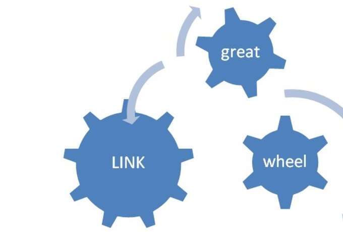 Create a powerful link wheel to your website for SEO links improve search rankings
