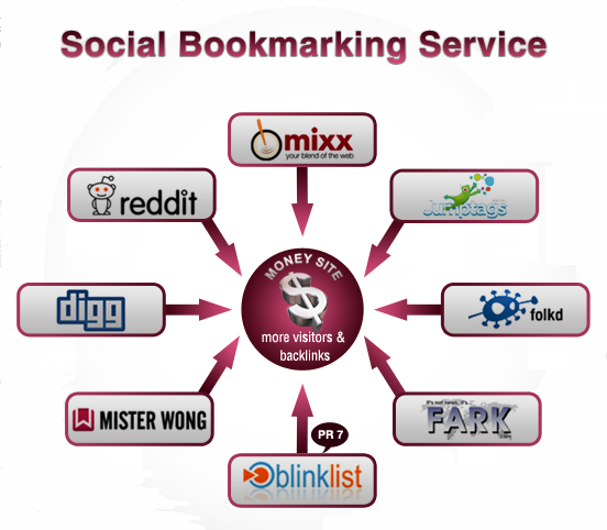 I Will Build 250 Social Bookmarks Links