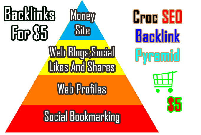 create High PR backlink pyramid increase google rank seo