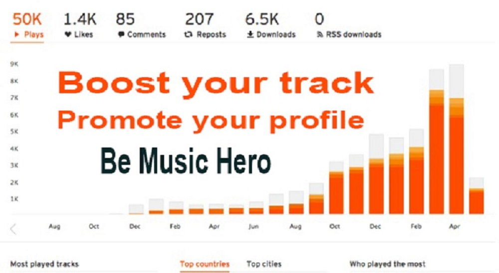 30000-50000 High retention listeners to your track within 24 hours