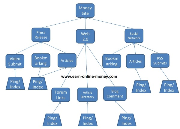 ® build MULTI tier link pyramid with over 50 web 2 properties and over 10000 wiki backlinks Massive Pyramid ®