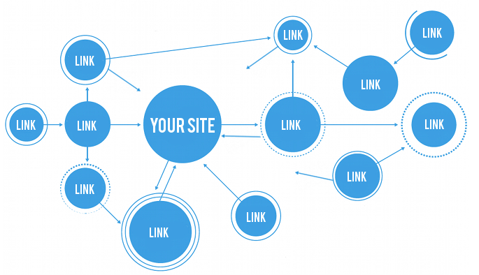 I will submit your url to over 3,000 backlink sites & directories