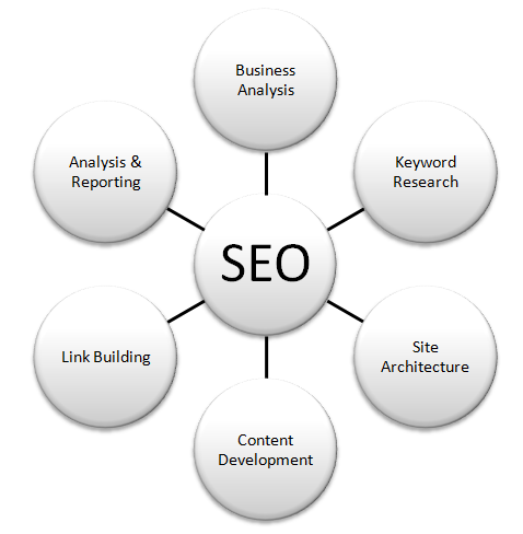 ─►get 800 EDU seo links for your website through blog comments