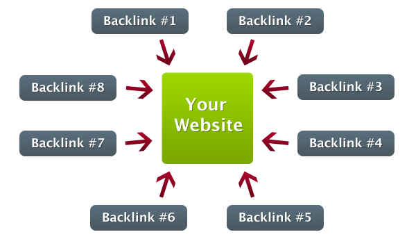 Get 10000+ Quality BACKLINKS from Unique Domains Rank 1st On Google