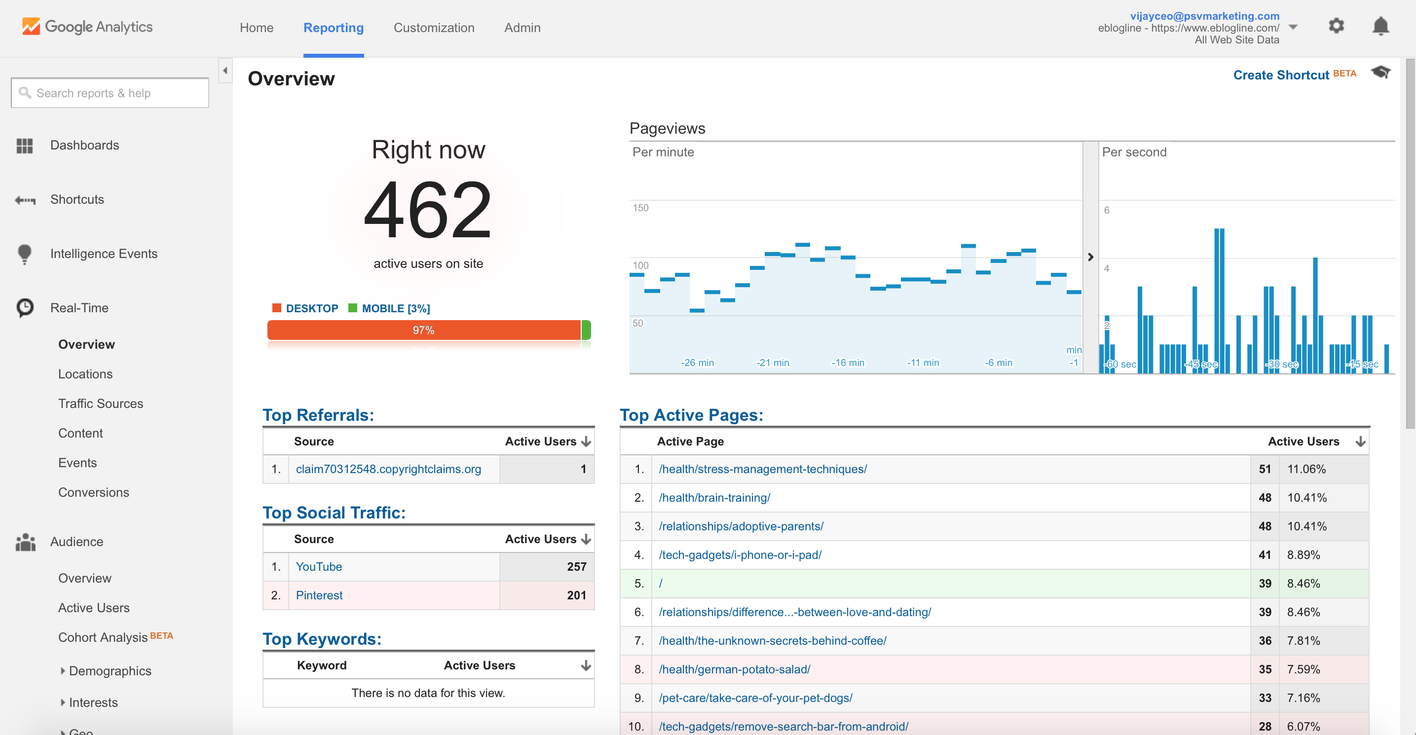 35000 views for your website for adsense
