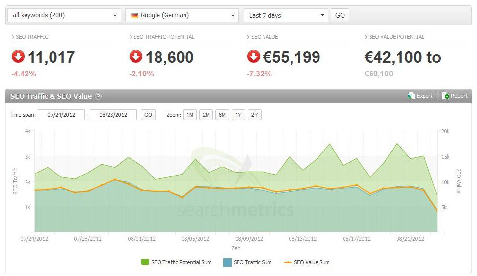 Keyword Targeted Google/Yahoo/Bing Organic Traffic For