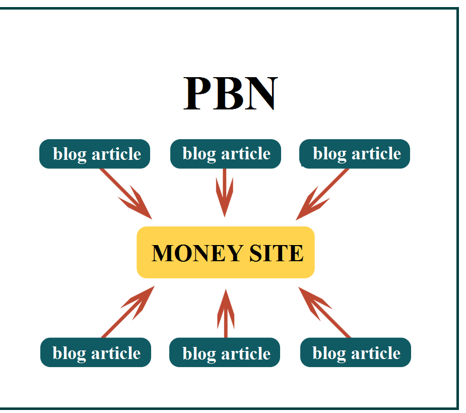 private blog network