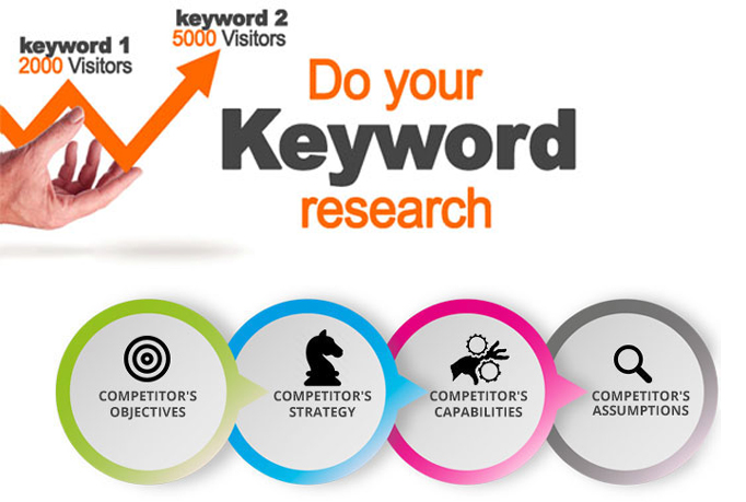 do Long Tail Pro ultimate Keyword Research with competition analysis