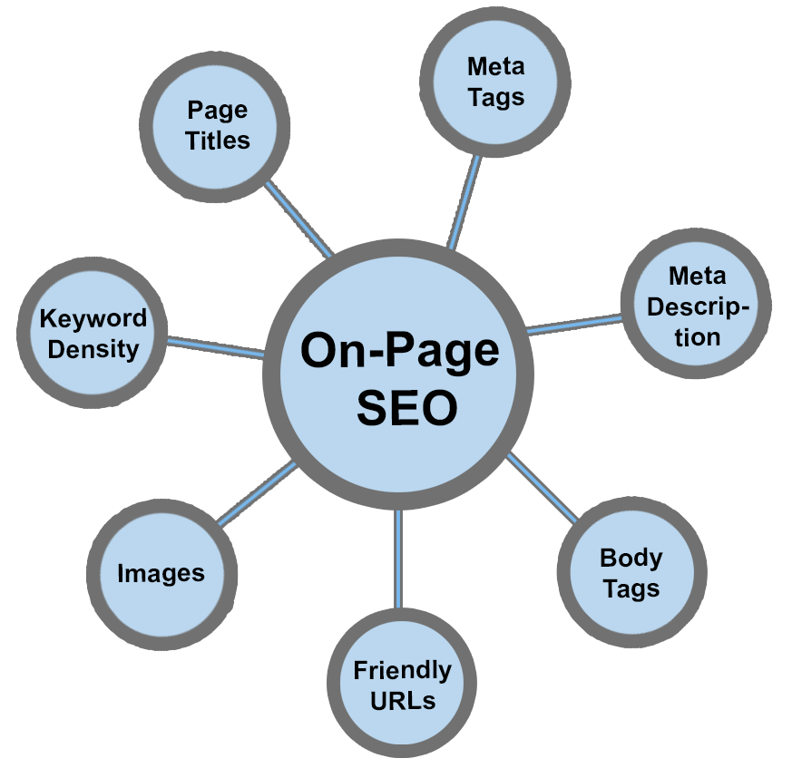 I will do On Page SEO for 8 Pages