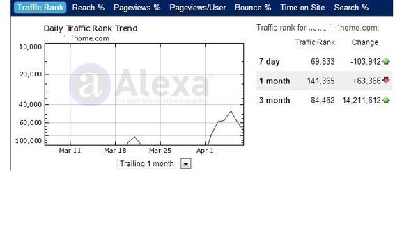I will improve your Alexa rank below top 500,000