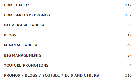 700 EDM Mailing List Top Labels,  Top Dj's,  Big Managements,  Blogs and more
