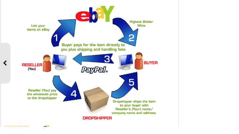 how to start dropshipping on ebay