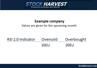 Stock prediction - By the RSI 2.0 indicator invention