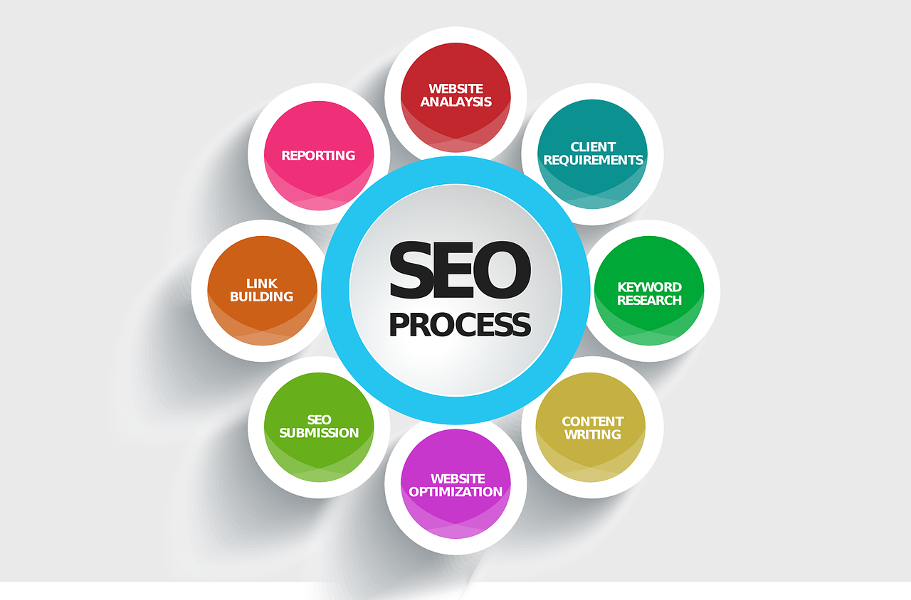 Improve SEO with Concept Mobile Friendly