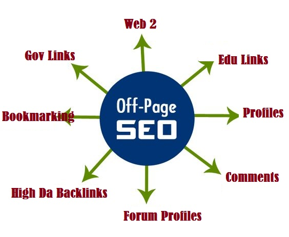 All In One Off-Page Seo Package Get 120 Quality Backlinks 2021