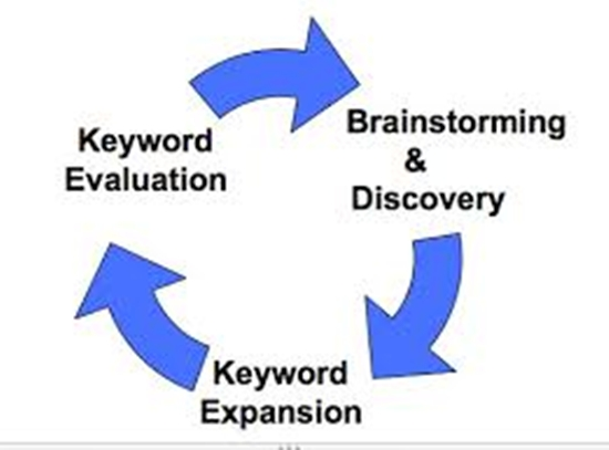 Get 90-100 Profitable Buyer Keywords which is easy to rank by Clicking Here