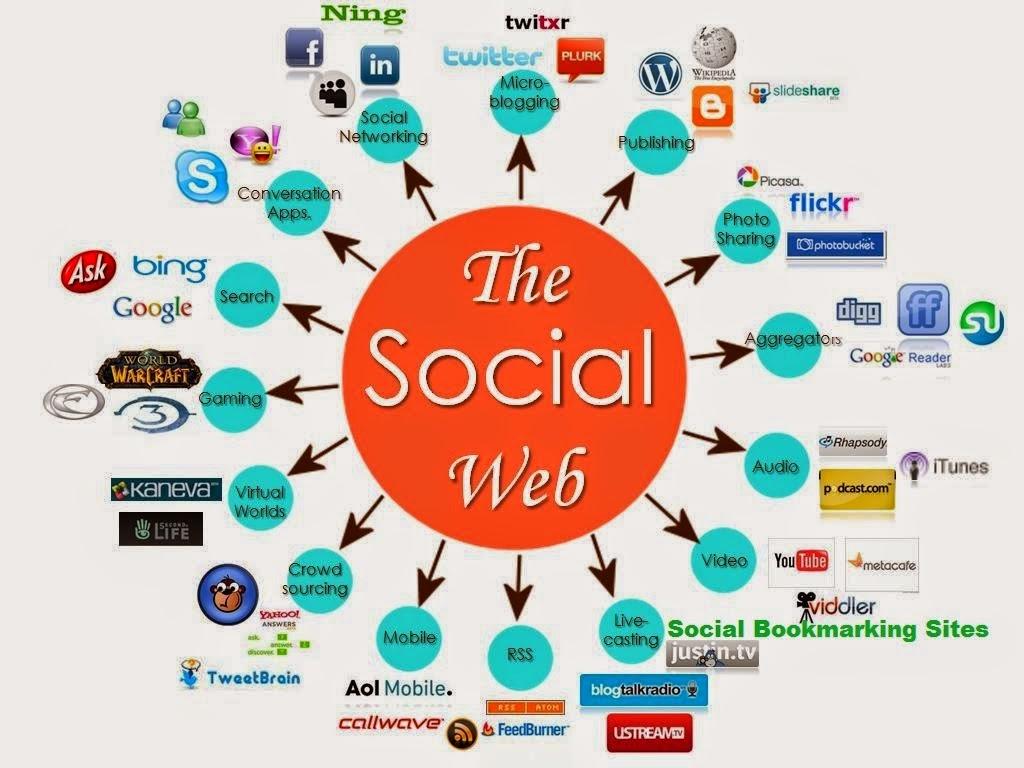 1500 Social bookmarking Into High PR Site