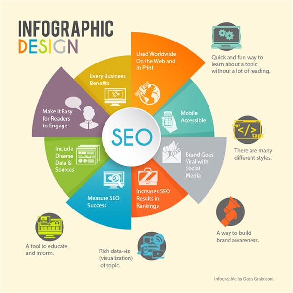 Infographics And Presentations Design for $15 - SEOClerks