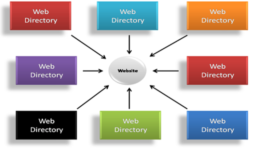 Life Time BackLinks From Premium Paid To Review Directories