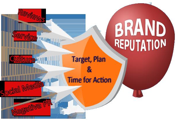 Brand Name Reputation Marketing