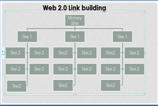 web 2 Powerfull whitehat BackLink