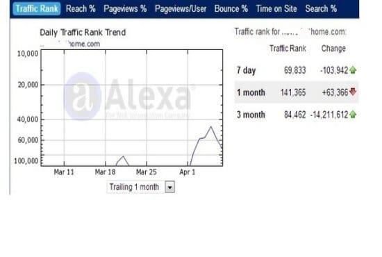 Improve your Alexa Global Rank below top 900 000
