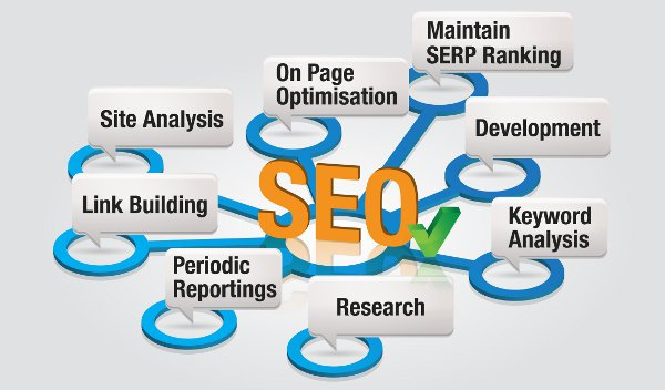 I do white hat seo- off/on page optimization