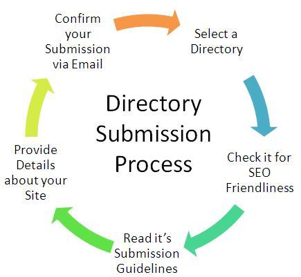 Get top 15 High PR Directory backlinks
