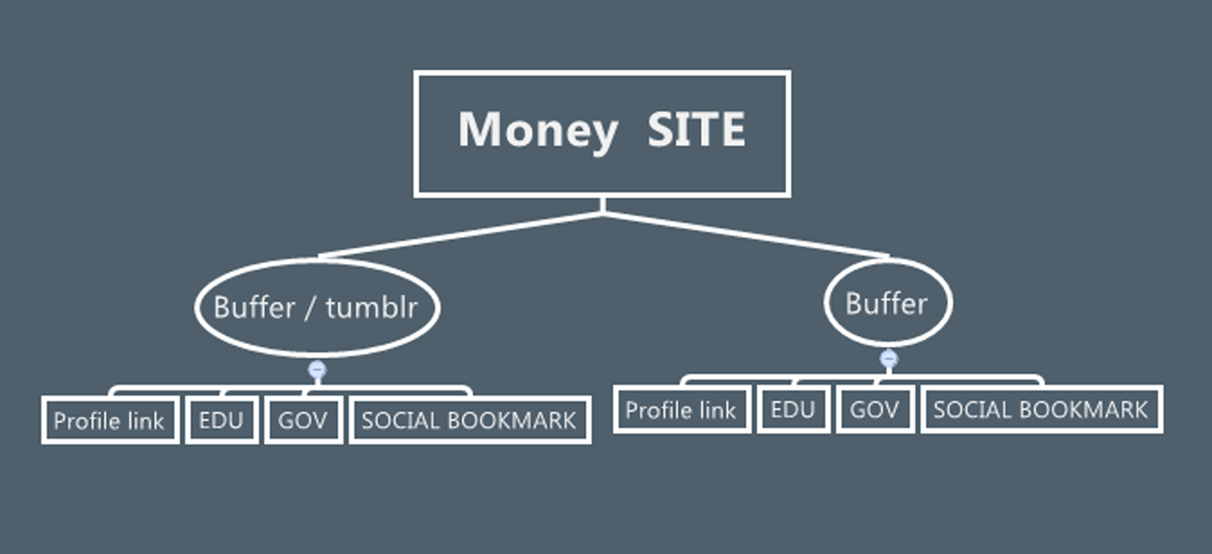 Link Bulding with Exclusive SEO Service