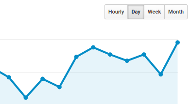Website +10000 traffic per day | Monthly bill