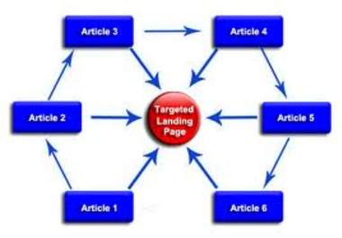 create a link wheel to boost traffic to your website or blog