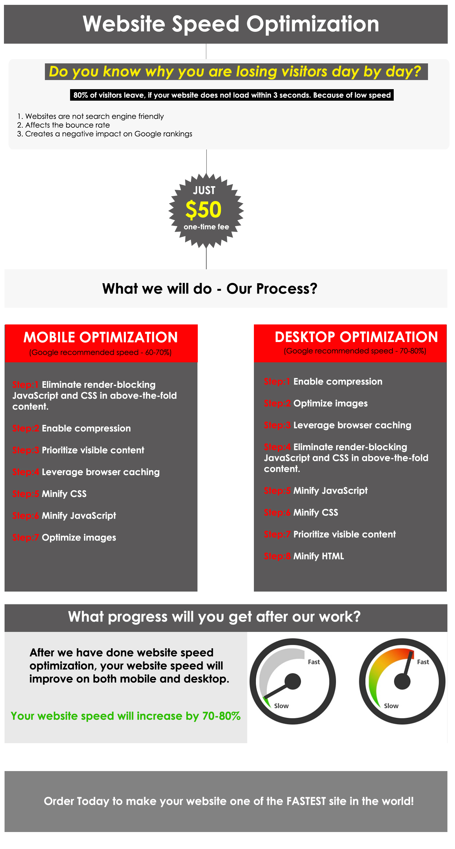 Speed Up your WordPress Website in 24 HRS