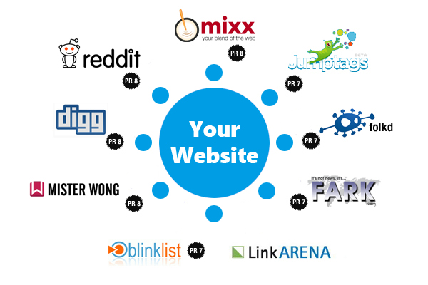 Manually 50 Social Bookmarking