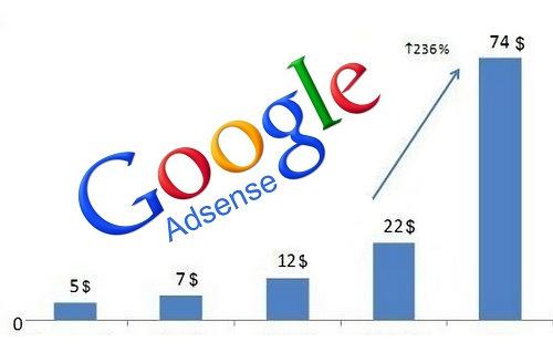 60 USA safe adsense views each day for 7 days