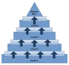 create a 3-Tier Panda and Penguin Safe LINK PYRAMID w...